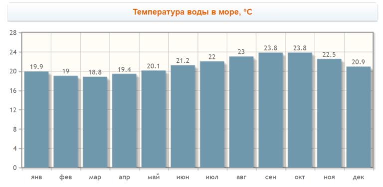 Температура воды в Эль Медано по месяцам