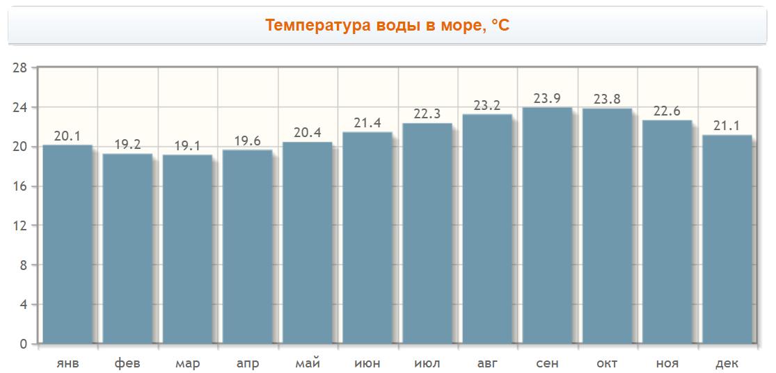 Температура воды в Лас Америкас по месяцам