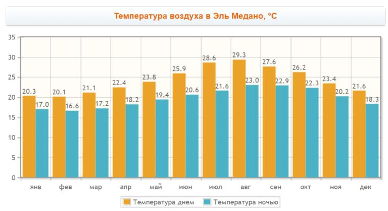Температура воздуха в Эль Медано по месяцам